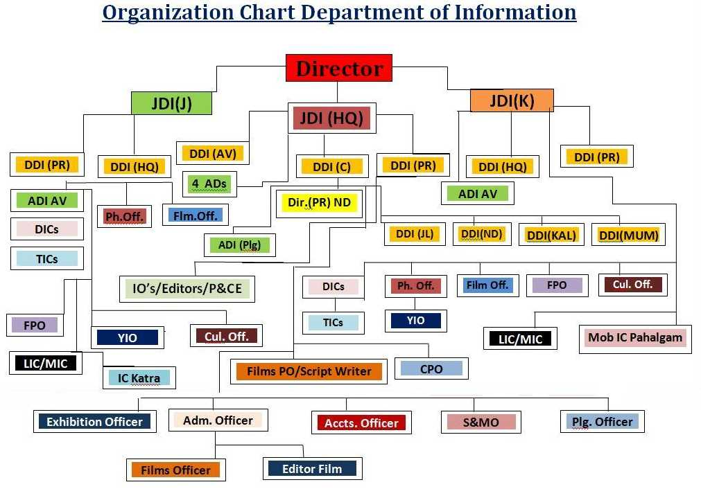 how to make relations in an organisation